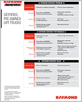 Downloadable Raymond Brochures